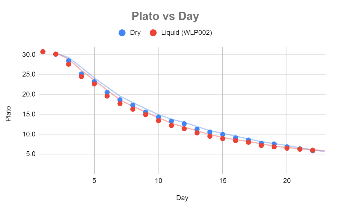 Fermentation kinetics from mead fermented with dry yeast vs liquid yeast